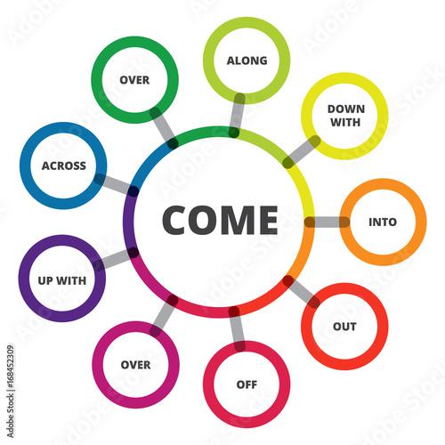 English grammar  Phrasal verbs