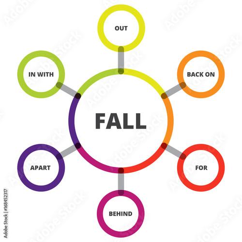 English Grammar Phrasal Verbs Fall Verb Diagram Stock Image