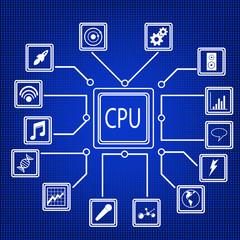 CPU scheme