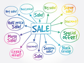 Sale tags mind map, great sale, special offer, sale concept