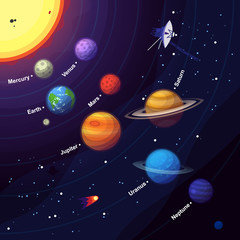Space elements of solar system