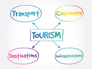 Tourism industry mind map business concept background