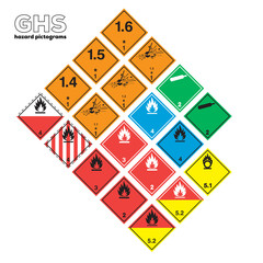 GHS Physical hazards signs. Explosive, Flammable, Oxidizing, Compressed Gas, Corrosive, toxic, Harmful, Health hazard, Corrosive, Environmental hazard.