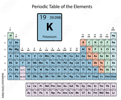 Potassium Big On Periodic Table Of The Elements With Atomic Number, Symbol  And Weight With