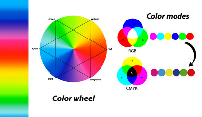 Color wheel. Primary colors. Digital color modes. Difference between CMYK and RGB color modes.