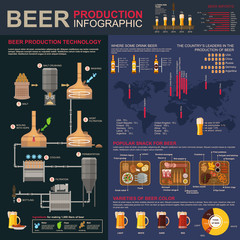 Brewing or beer production stages infographics