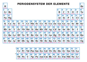 Periodic Table of the elements. GERMAN. Tabular arrangement of the chemical elements with their atomic numbers, symbols and names. 118 confirmed elements and complete seven rows. Illustration. Vector.