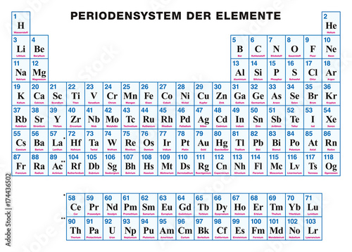 Periodic Table Of The Elements German Tabular Arrangement Of The