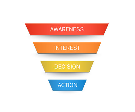 Stages of a Sales Funnel