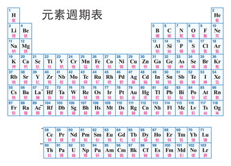 Periodic Table of the elements. CHINESE. Tabular arrangement of the chemical elements with their atomic numbers, symbols and names. 118 confirmed elements and complete seven rows. Illustration. Vector