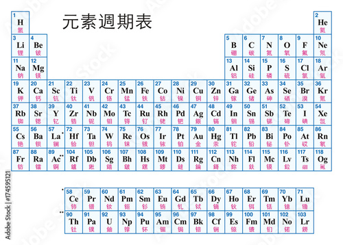 Periodic Table Of The Elements Chinese Tabular Arrangement Of The