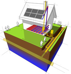 diagram of a detached house with underfloor heating and natural gas boiler and solar panels on the roof