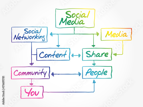 Social Media Flow Chart Mind Map Concept Diagram Presentation