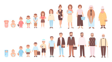 Concept of life cycles of man and woman. Visualization of stages of human body growth, development and aging - baby, child, teenager, adult, old person. Flat cartoon characters. Vector illustration. Wall mural