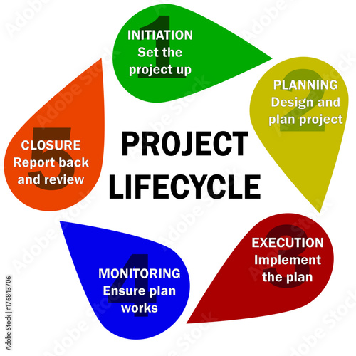 project planning execution and closure essay Project management methodology: complete the project management life cycle  by using  execution involves building the deliverables and controlling the  project  closure involves winding-down the project by releasing staff, handing  over.