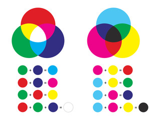 Additive and subtractive color mixing - color channels rgb and cmyk