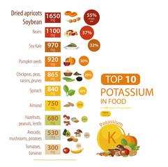 "Infographics ""Potassium in food""."