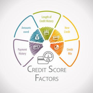 Credit Score Factors Financial Wheel Infographic