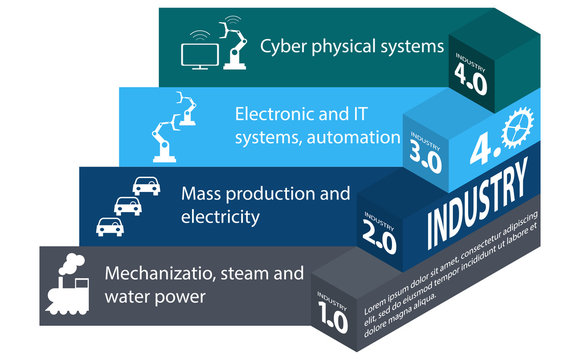 Industry 4.0 and 4th industrial revolution. Infographics in isometry  on the white background.