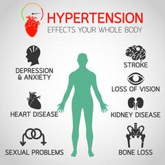 hypertension effects vector logo icon illustration
