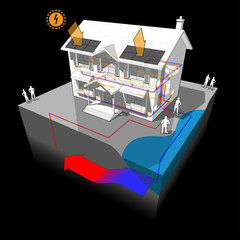 3d illustration diagram of a classic colonial house with groundwater heat pump as source of energy for heating with single well and disposal to lake or river and with photovoltaic panels on the roof