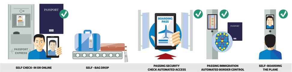 Check-in biometrico dall'ingresso all'aeroporto alle uscite di imbarco per gli aerei, tutte le operazioni automatizzate con l'autenticazione biometrica con i dati dei viaggiatori