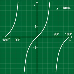 Tangent function in the coordinate system. Line graph on the grid.  Green blackboard.