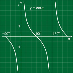 Cotangent function in the coordinate system. Line graph on the grid.  Green blackboard.
