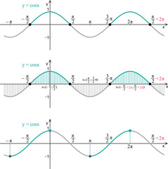 Function cosine. Line graph on a white background. Properties.