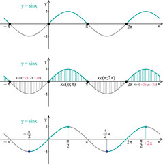Function sine. Line graph on a white background. Trigonometric formula.