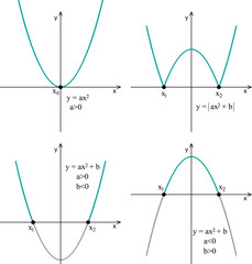 Quadratic function. Line graph on a white background, properties.