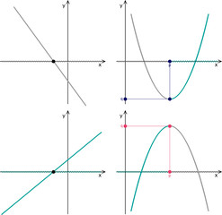 Quadratic function, linear function, graphs, properties