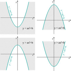 Quadratic inequality. Parabola in coordinate system. Line graph on a white background.