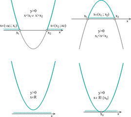 Quadratic inequalities. Quadratic function, properties. Line graph on a white background.