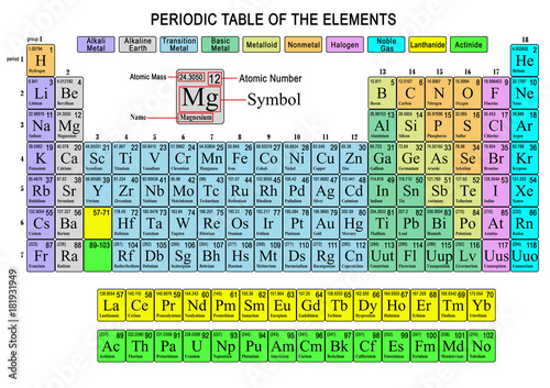 Periodic Table Of The Elements Stock Photo And Royalty Free Images