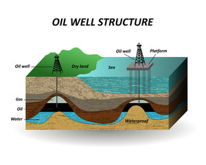 Extraction of oil, soil layers and well for the drilling petroleum resources. The diagram in a cut, a template for page, banners, posters. Vector illustration.
