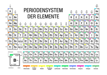 PERIODENSYSTEM DER ELEMENTE -Periodic Table of Elements in German language-  on white background with the 4 new elements included on November 28, 2016 by the IUPAC - Vector image