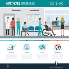 Healthcare and hospitals infographic