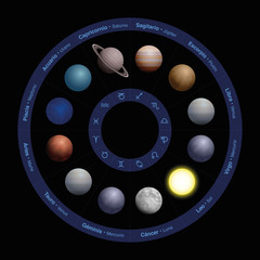 Planets of astrology - SPANISH LABELING, realistic design, in zodiac circle - with names in the outer circle and symbols in the inner circle. Vector illustration on black background.