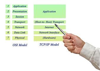 Fototapeta OSI Reference Model and TCP/IP Model Layers