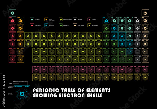 Periodic Table Of Element Showing Electron Shells Stock Image And