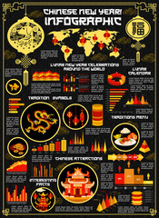 Chinese lunar New Year holiday vector infographics