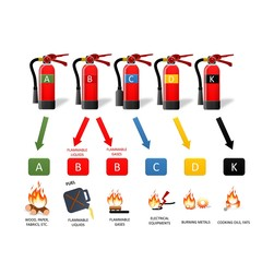 Different Types of Extinguishers - Water, Water mist,Foam, Dry Powder, Wet chemical, Carbon Dioxide. Use extinguishers table and symbols.Vector icons on white background. Extinguisher instruction.
