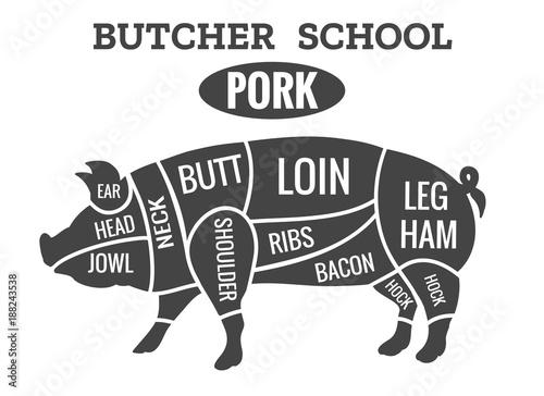 Vintage Pig Cuts Pork Butcher Diagram For Grilled Chop School