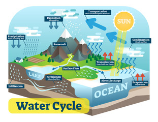 Water cycle graphic scheme, vector isometric illustration.