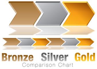 Bronze Silver Gold Comparison Chevron Chart