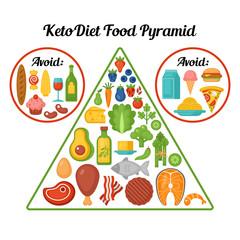 Keto diet food pyramid.