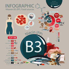 Vitamin B3 (PP). Nutritional sources.