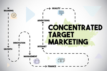Concentrated Target Marketing