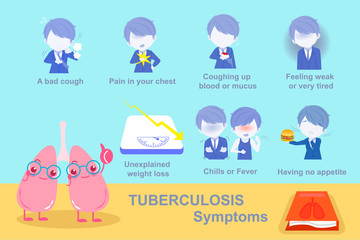 lung tuberculosis symptoms concept